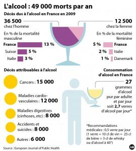 Infographie European Journal of Public Health : l'alcool et la France