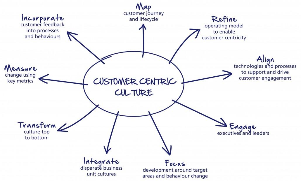 Modèle de la customer centricity