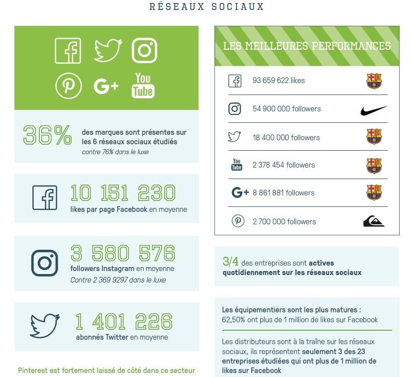 barometre-2016-sport-experience-digitale-infographie-part-4
