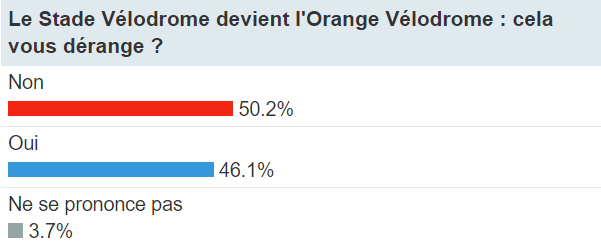 Sondage sur le naming de l'Orange Vélodrome